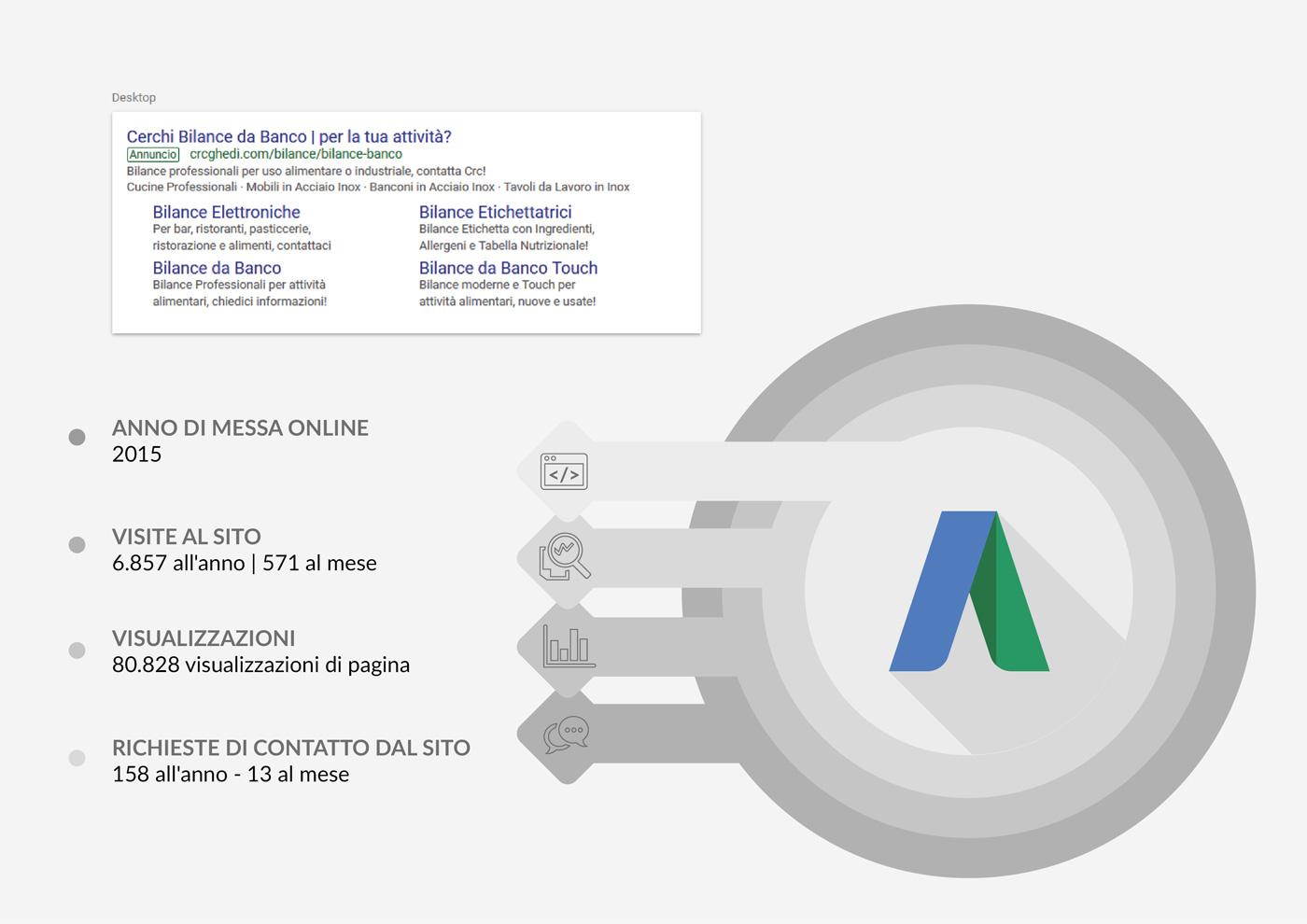 campagne google ads per crc