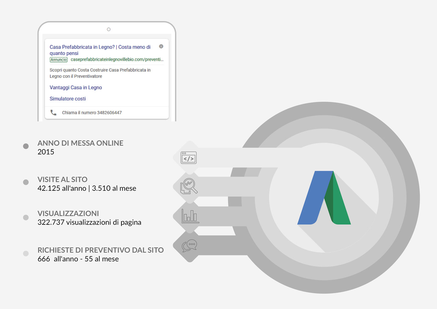 Studio Create campagne google adwords